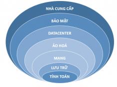 cac-cau-hoi-pho-bien-ve-cloud-server-1